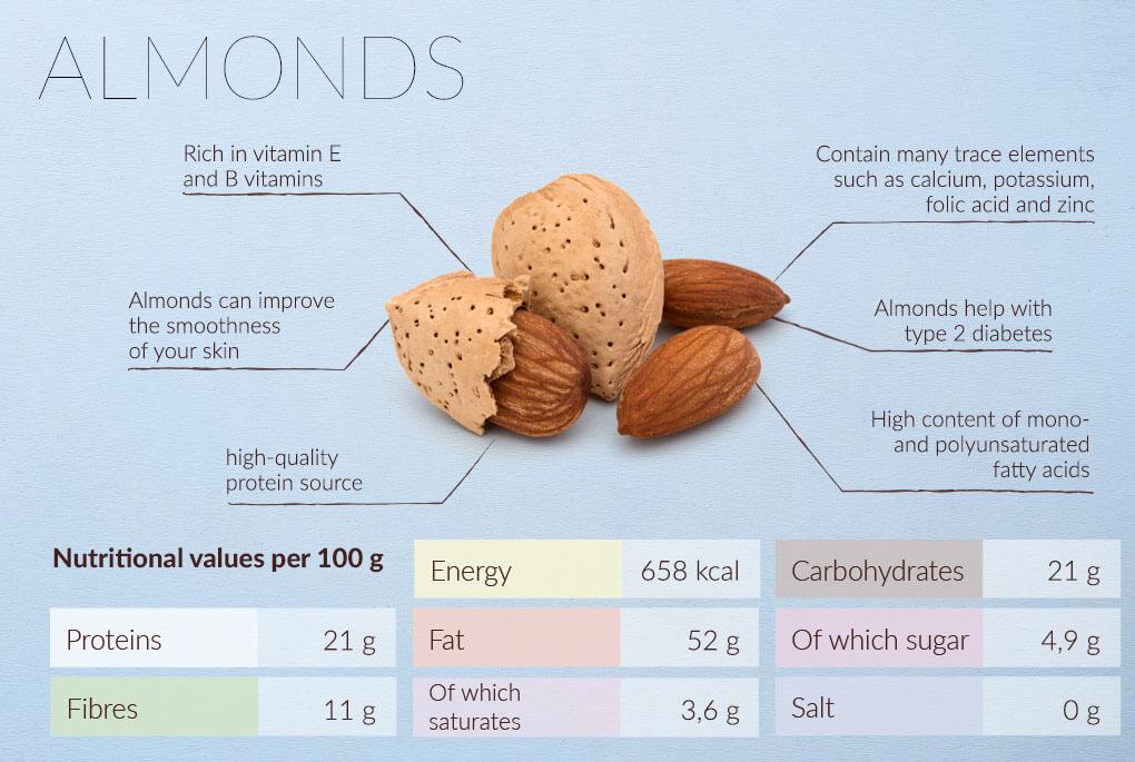Almonds nutrients