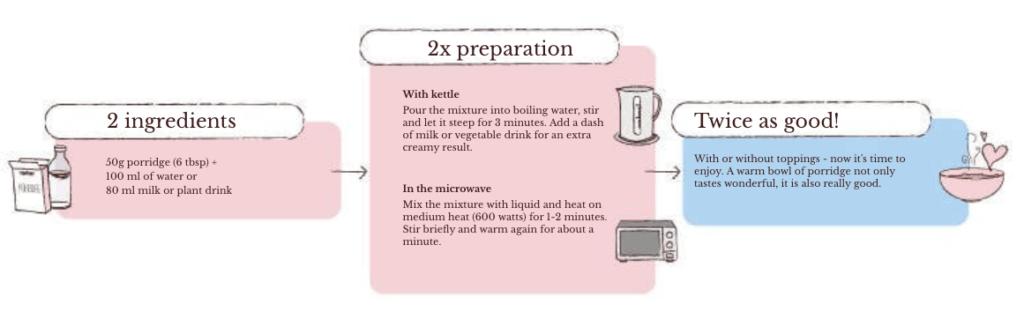 How to prepare porridge