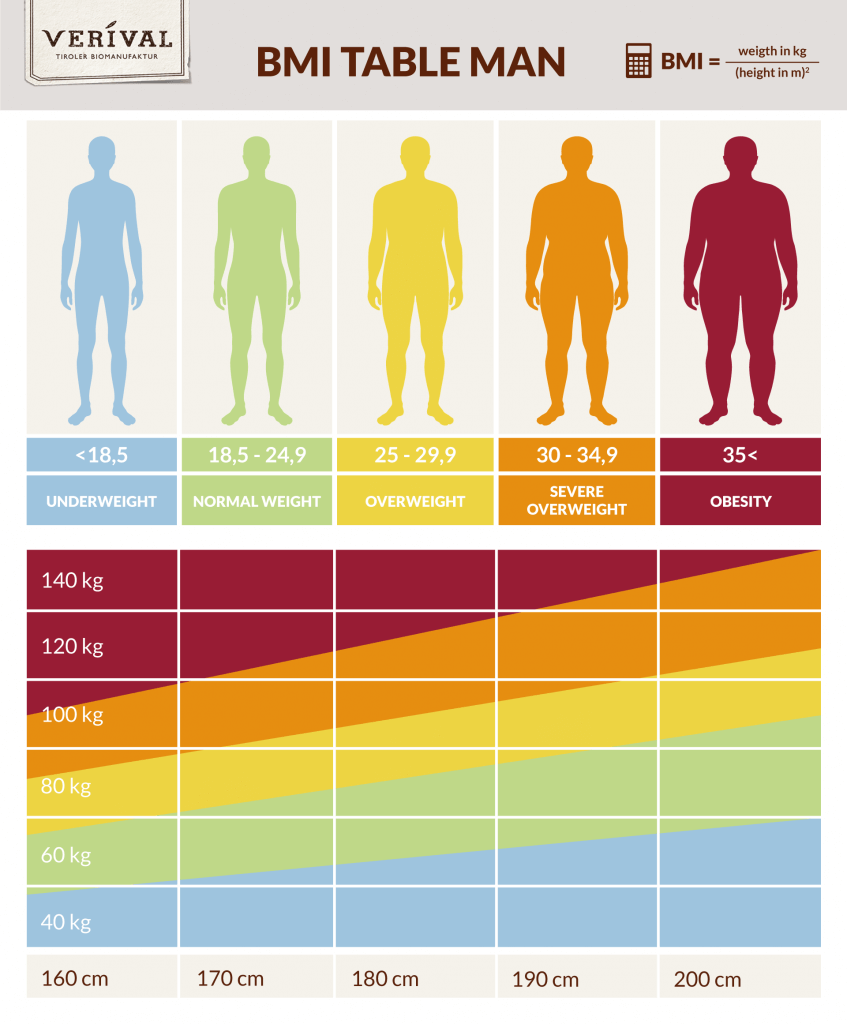 BMI table for men