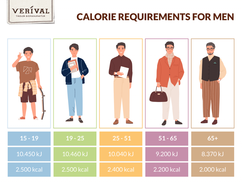 Calorie requirement men