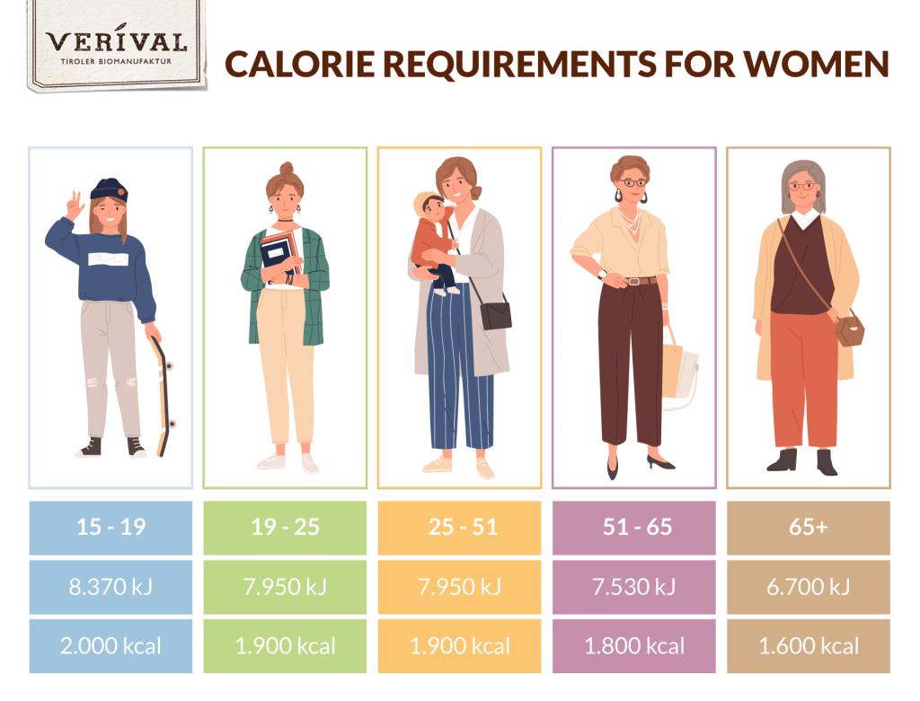 Calorie requirement woman