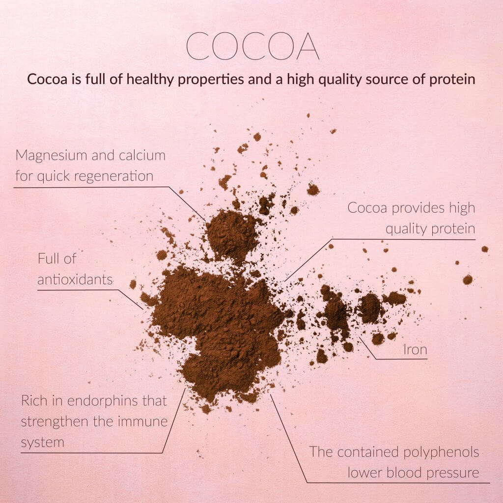 Health benefits of cocoa